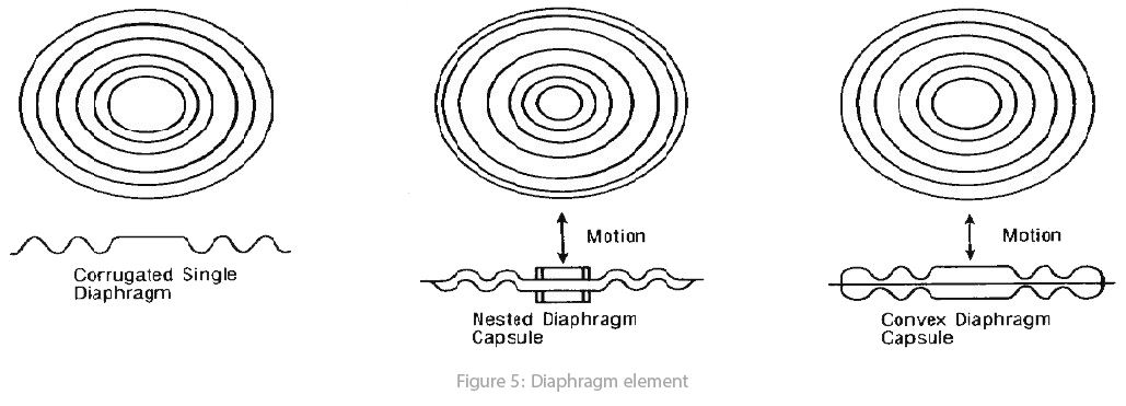 Different Diaphragms